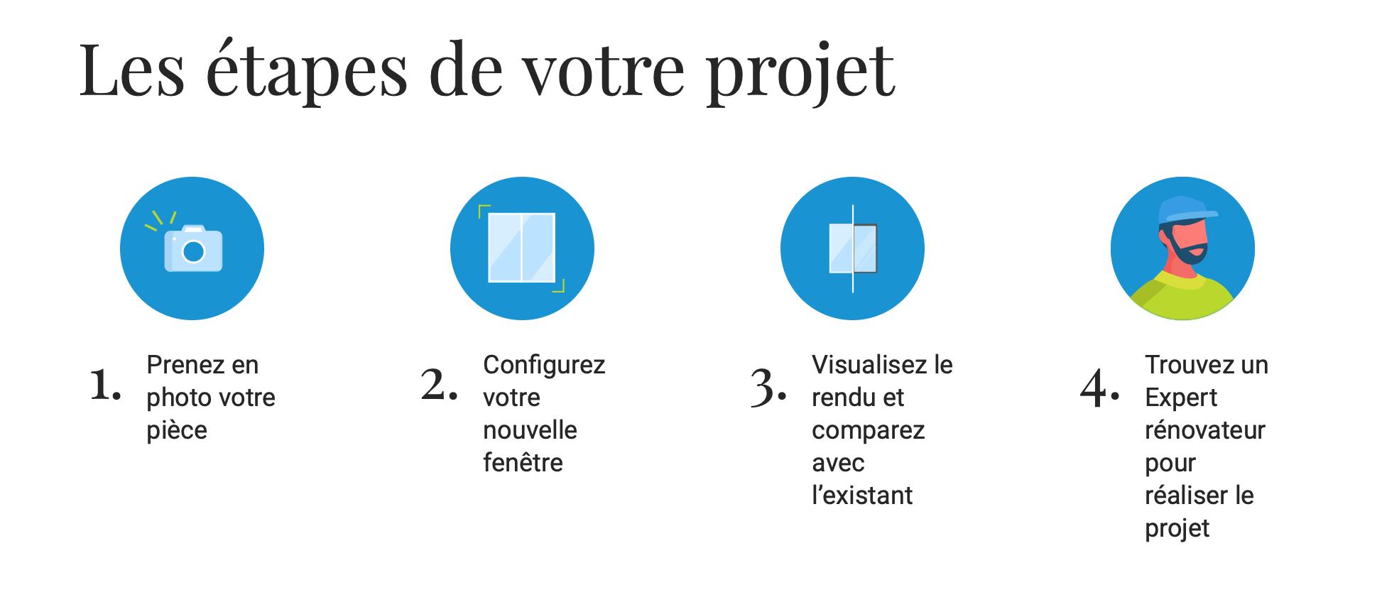 Les étapes de votre projet